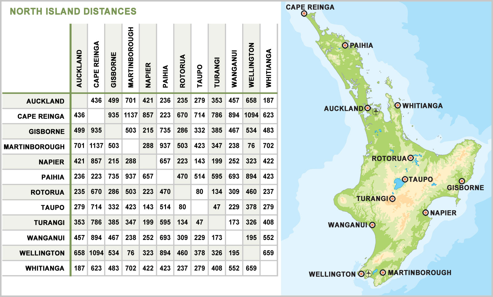 Map Of North Island Nz With Distances Distances Map North Island New Zealand | New Zealand Holiday Guide